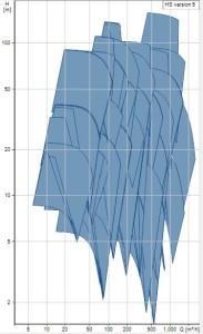 Grundfos-HS-Curve_Performance