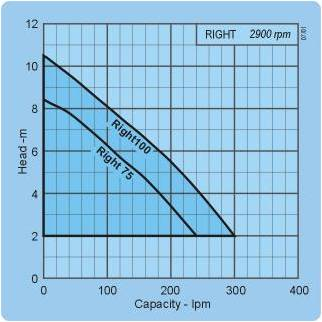 Ebara Pumps Right Pumps Performance Curve