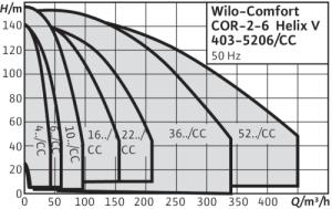 Wilo Curve