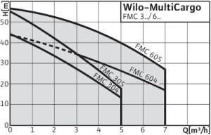 Wilo-MultiCargo FMC_grafik