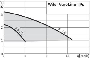 Wilo-Veroline-IPs (1)