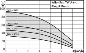 Wilo-TWU-4