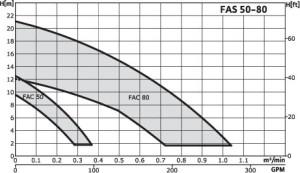 wilo-FAS_50-80_curve