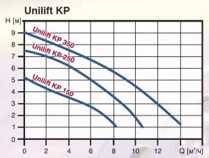 Grundfos_Unilift_KP_Curves