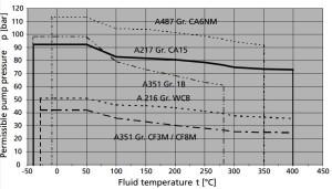 KSB-RPH.Curves