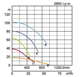 Tsurumi-LHW-curve