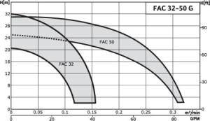 WILO-FAC_32-50_G_curve