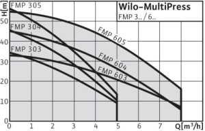 Wilo-MultiPrees_Curves