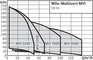 Wilo-Multivert-MVI)