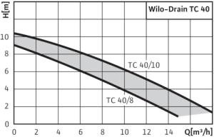 Wilo_Drain-TC40_Curve(1)