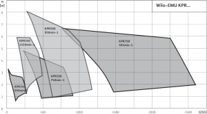 wilo-emu-kpr_curves_0