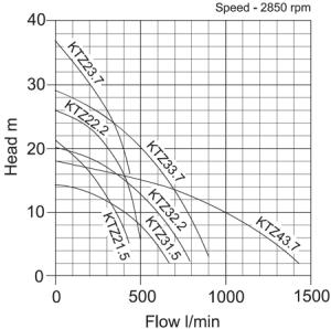 Tsurumi-KTZ-Submersible-Pump-performance-curve-1