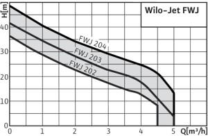 Wilo-Jet-FWJ_0