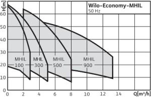 1_Wilo-Economy MHIL
