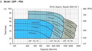 Ebara-UDP-FSA Bosster Unit