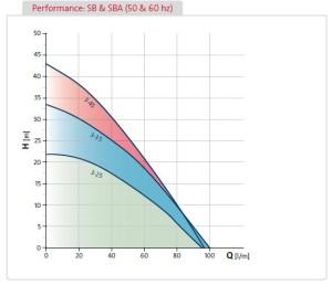 Grundfos_SB-SBA_Curves
