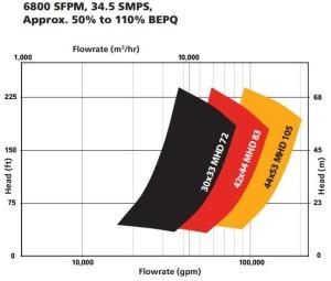 KSB MHD-Curves