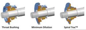 KSB-MHD-LSA-Shaftseal