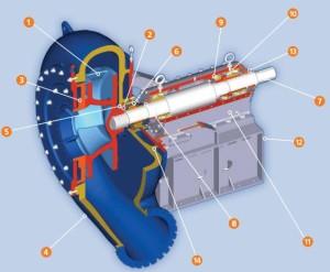 KSB-MHD-Modular