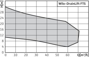 Wilo-DrainLift FTS-Curves