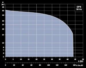 Grundfos-DPK-Curves