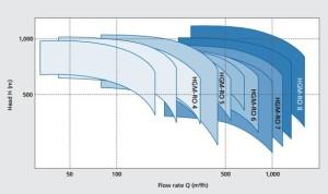 KSB-HGM-RO-Curves