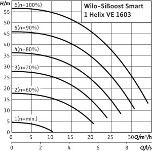 SiBoost Smart 1 Helix VE-curves