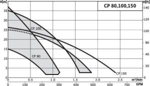 Wilo-CP_80-150W_curve