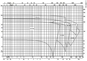 KSB-KWP-Curves
