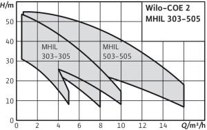 Wilo-COE-2 MHIL BC-Curve