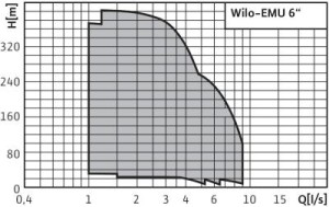Wilo-EMU_6-Curve