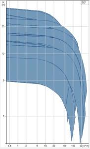 grundfos-SE1-Curves