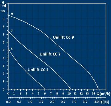 Grundfos Unilift-CC-Curves