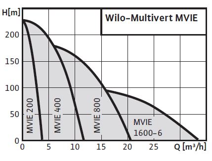 wilo-multivert_mvie-curves