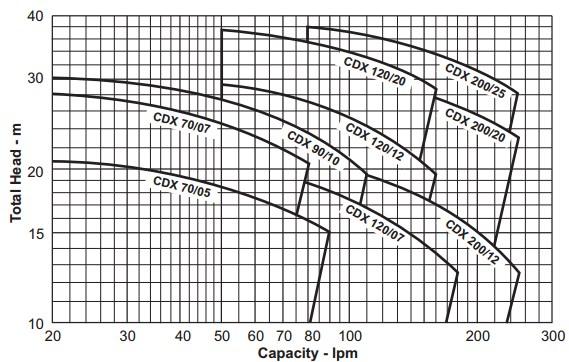 Ebara-CDX-Curve