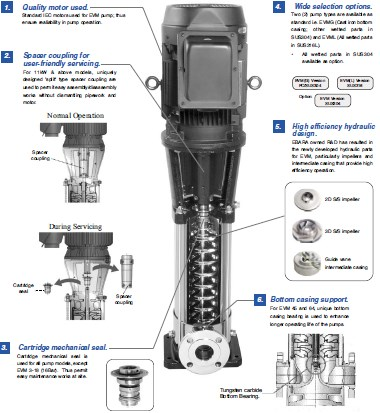 Ebara Evm Vertical Multi Stage Stainless Steel Pumps