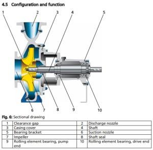 KSB-Mega CPK Configuration